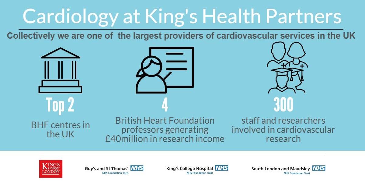 Cardio | King's Health Partners | London