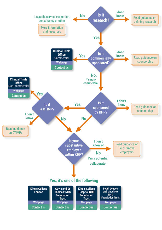 Research pathway