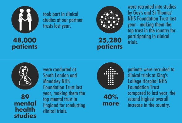 Nihr clinical trials infographic 2017 listing